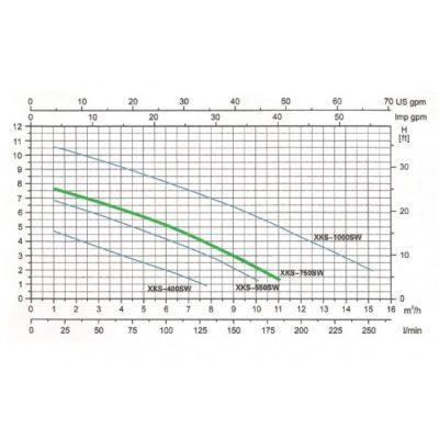 משאבת מים טבולה נירוסטה – KARNAF XKS750SW